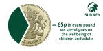VIDEO: 65p in every council pound goes on children and adults' wellbeing