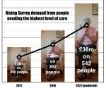 Demand for highest levels of social care soars by more than 50%