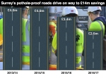 Drive to build more pothole-proof roads on course to save nearly £14 million