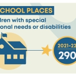 <strong>290 new school places for children with special educational needs and disabilities (SEND) inSurrey</strong>